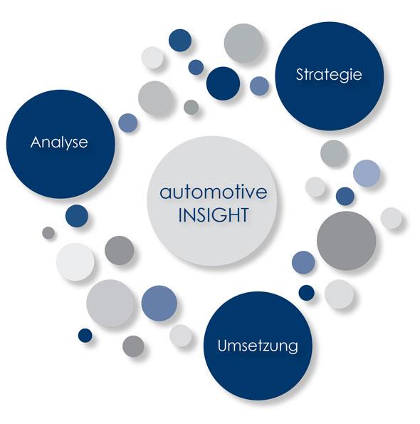 Automotive Insight: Beratung In Der Automobilwirtschaft